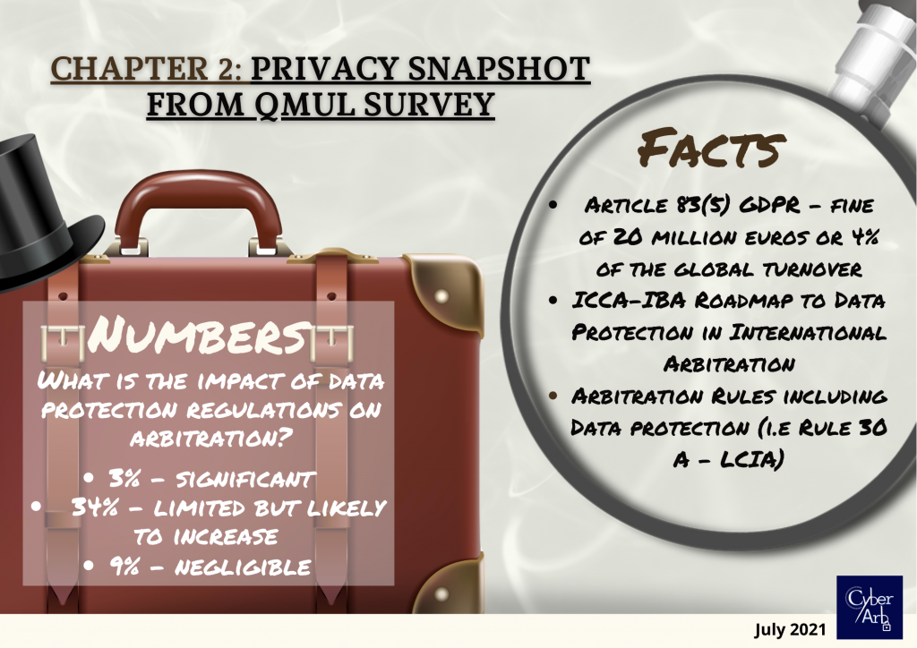 Privacy Snapshot from QMUL Survery - Infographic - CyberArb